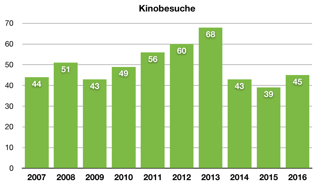 Kinostatistik 2016 (10-Jahres-Edition) – eay.cc