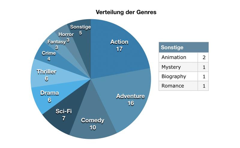 Kinostatistik 2019 – Genres
