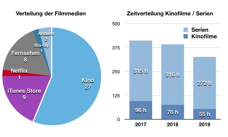 Kinostatistik 2019 – Verteilung
